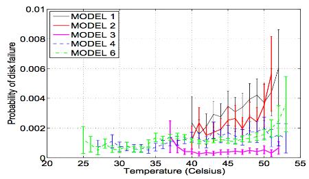 Управление температурой в дата-центре: почему иногда можно и погорячее - 10