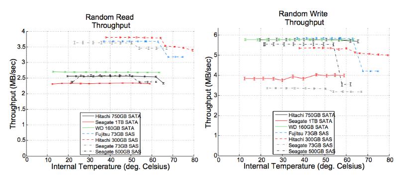 Управление температурой в дата-центре: почему иногда можно и погорячее - 14