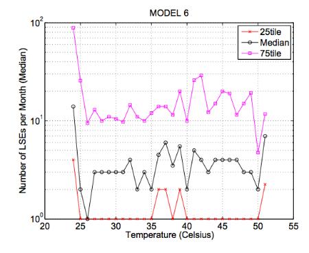 Управление температурой в дата-центре: почему иногда можно и погорячее - 6