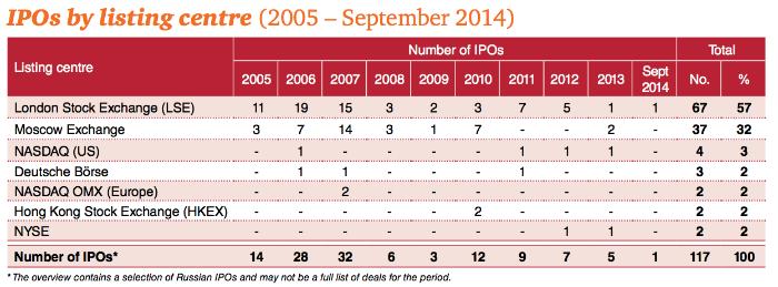 Зачем компании проводят IPO: Плюсы и минусы - 4