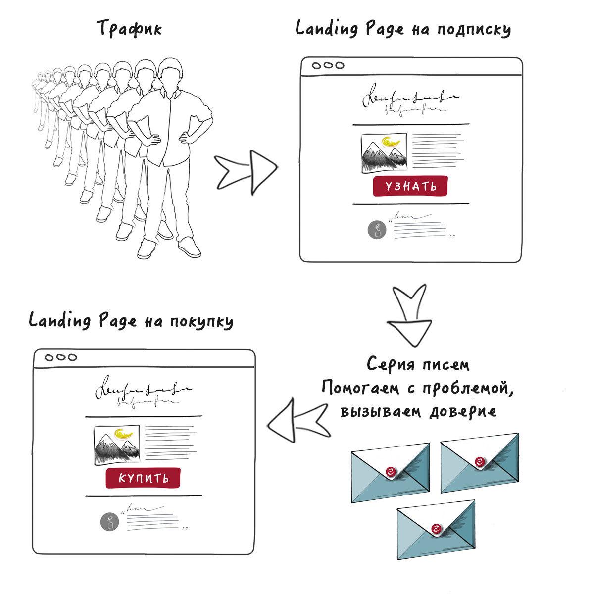 Пошаговый курс по созданию продающего Landing Page c нуля. Часть 5: Строим воронку продаж и создаем призыв к действию - 3