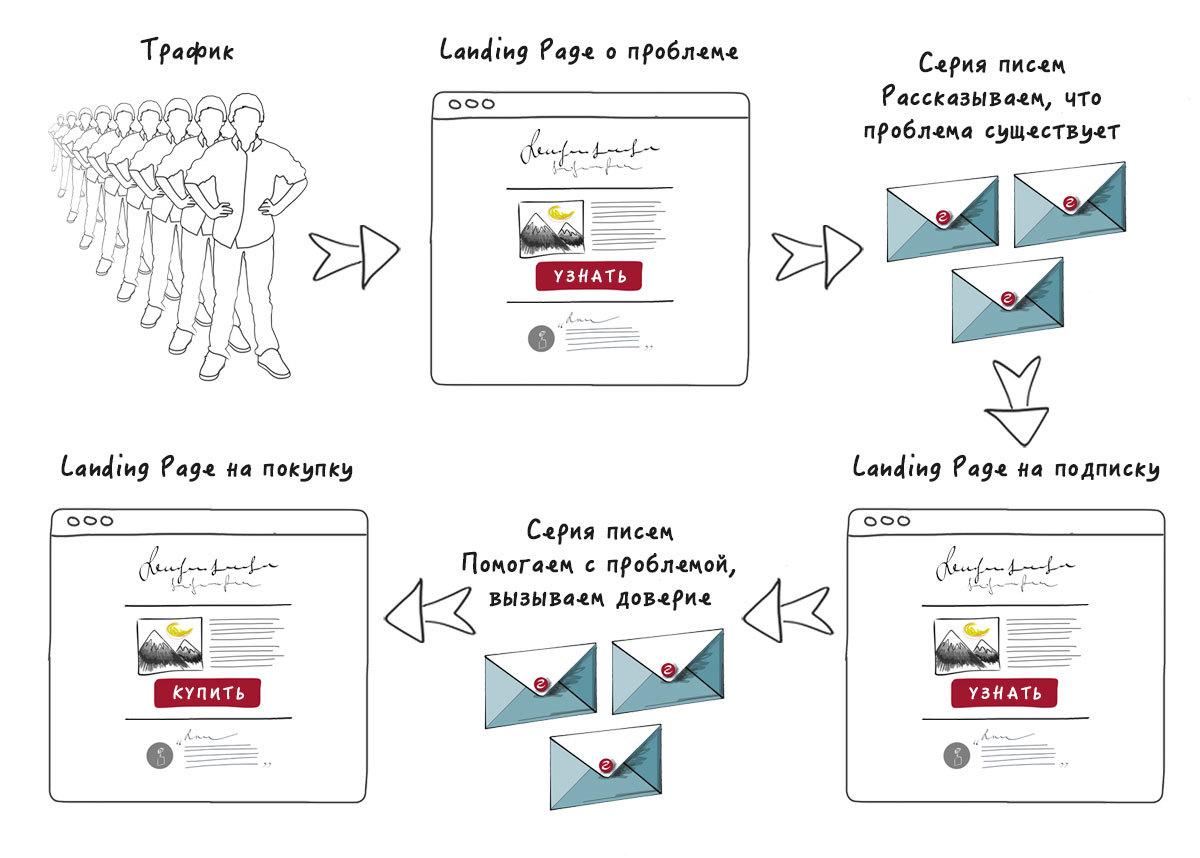 Пошаговый курс по созданию продающего Landing Page c нуля. Часть 5: Строим воронку продаж и создаем призыв к действию - 4