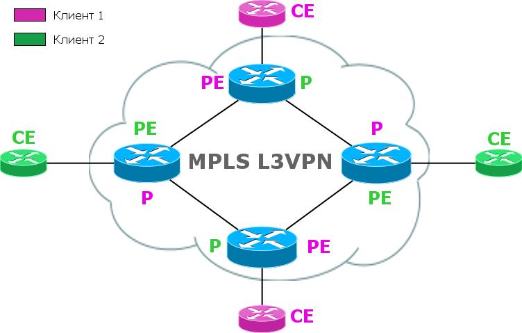 Сети для самых маленьких. Часть одиннадцатая. MPLS L3VPN - 14