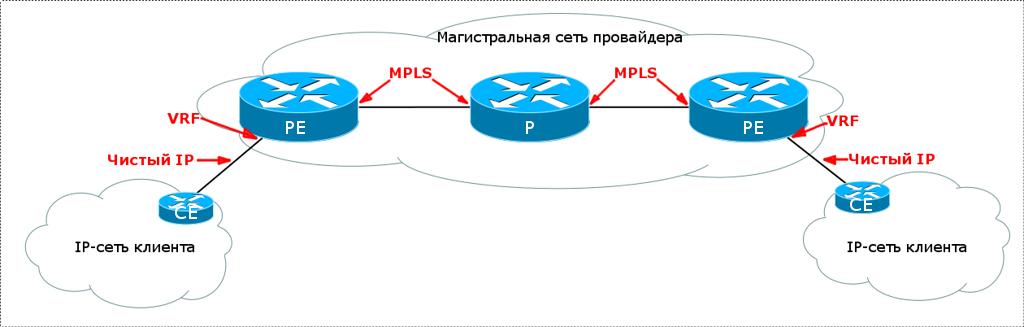 Сети для самых маленьких. Часть одиннадцатая. MPLS L3VPN - 15