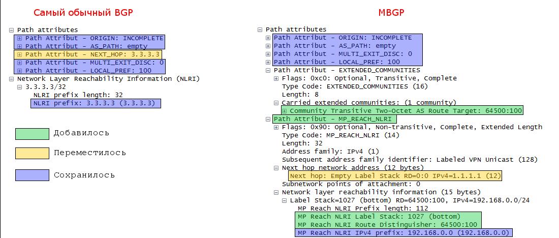 Сети для самых маленьких. Часть одиннадцатая. MPLS L3VPN - 26