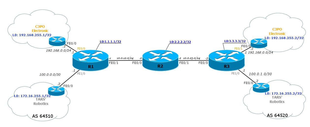 Сети для самых маленьких. Часть одиннадцатая. MPLS L3VPN - 61