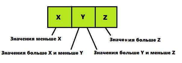 Структура данных 2-3-4 дерево - 2