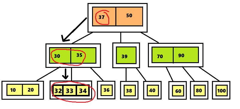 Структура данных 2-3-4 дерево - 3