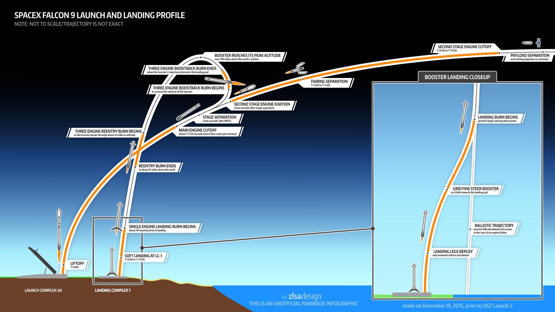 [Запуск и посадка успешны] Этой ночью SpaceX впервые попытается посадить первую ступень ракеты Falcon 9 на сушу - 3