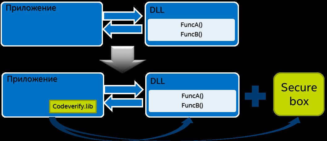 Intel® Tamper Protection Toolkit — обфусцирующий компилятор и средства проверки целостности кода - 3