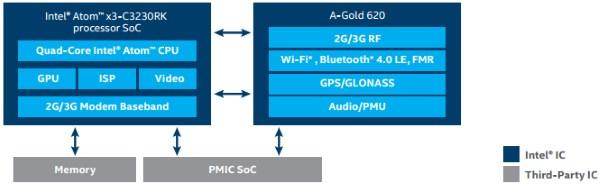 О возможностях Intel® Atom™ X3 на примере Irbis TZ94 - 1