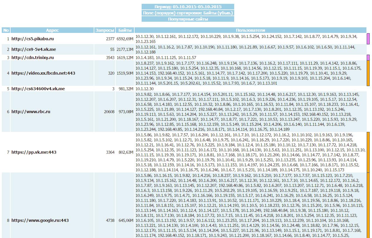 Сравнение свободных программ учета трафика SQUID - 22