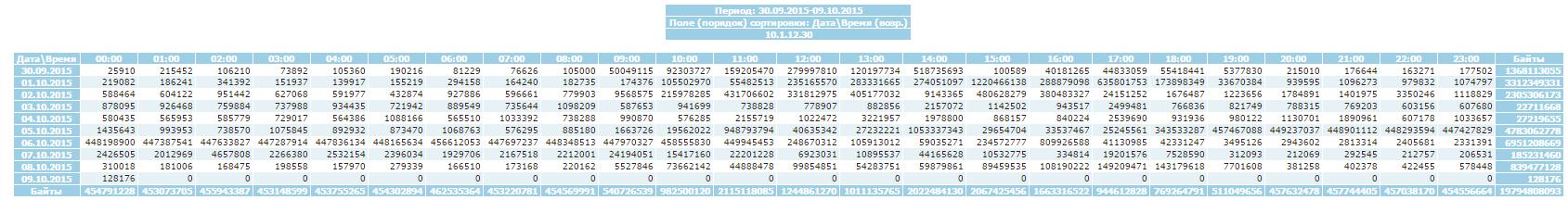 Сравнение свободных программ учета трафика SQUID - 26
