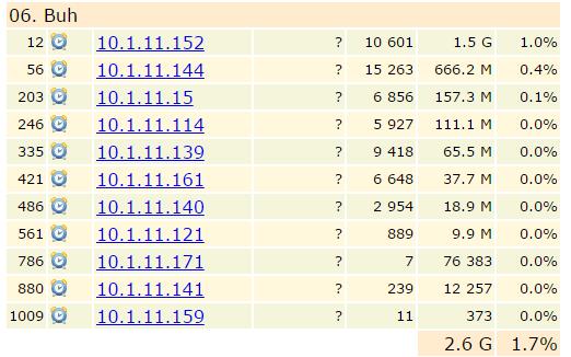 Сравнение свободных программ учета трафика SQUID - 33