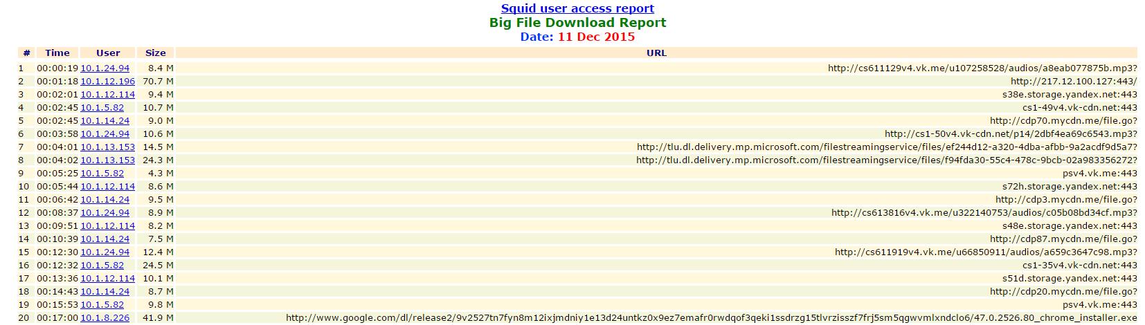 Сравнение свободных программ учета трафика SQUID - 35