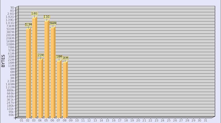 Сравнение свободных программ учета трафика SQUID - 4