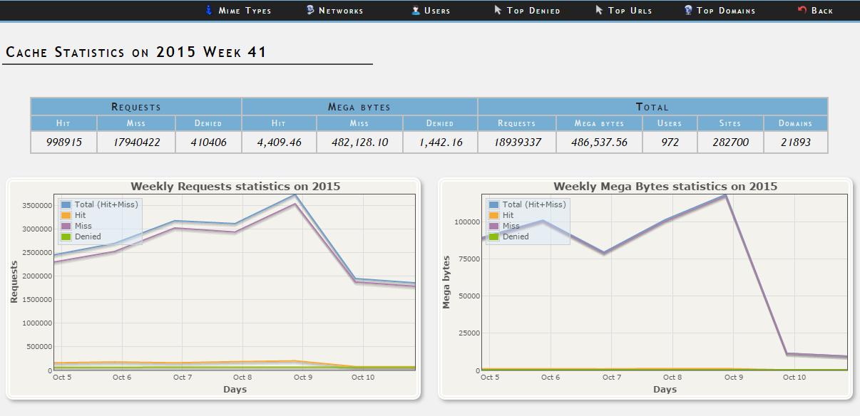 Сравнение свободных программ учета трафика SQUID - 43