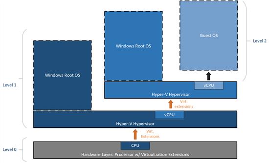 Вложенная виртуализация Hyper-V — первый шаг - 3