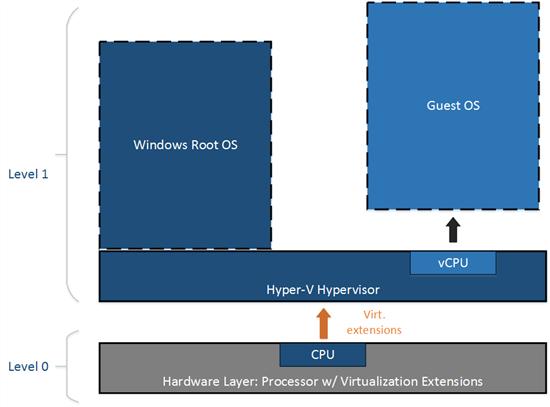 Вложенная виртуализация Hyper-V — первый шаг - 1