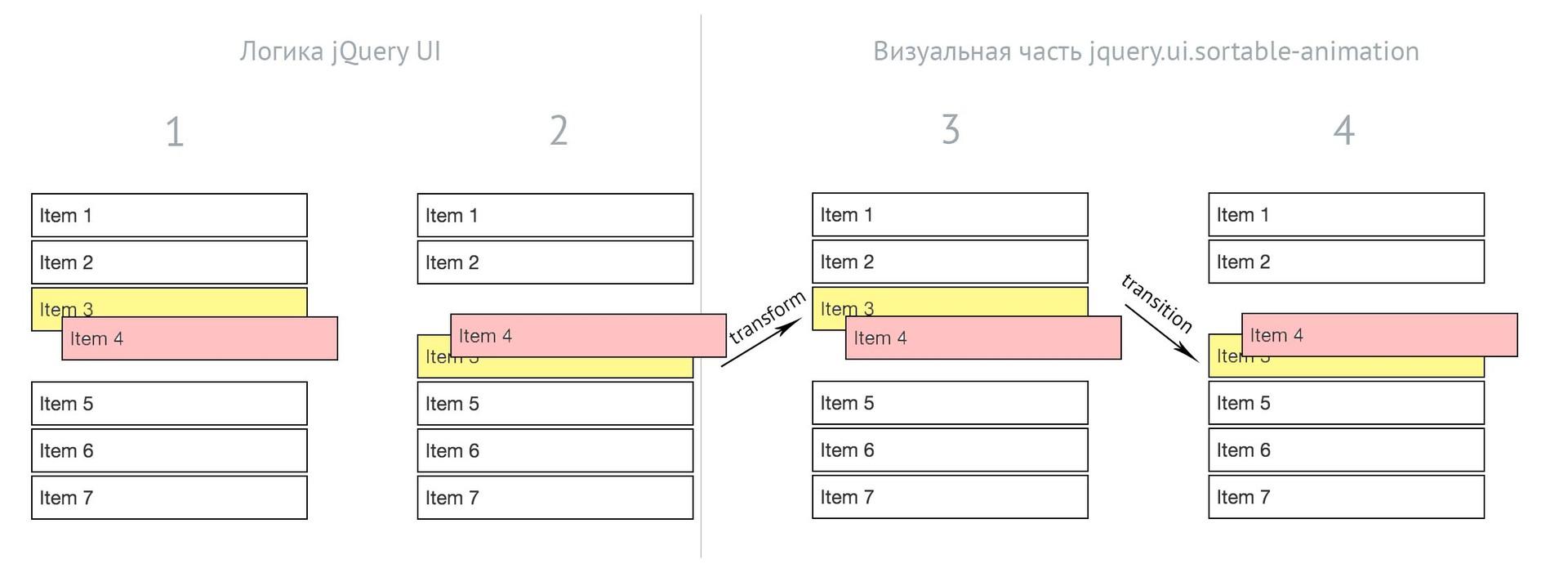 Добавляем анимацию сортировки в jQuery UI - 1