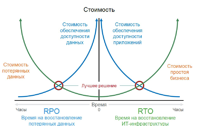 Катастрофоустойчивость корпоративного дата-центра как услуга - 8