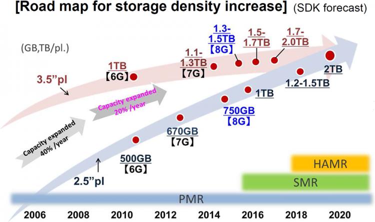 Новое поколение PMR-пластин Showa Denko позволит превысить порог емкости жёстких дисков в 10 Тбайт уже в 2016 году - 2
