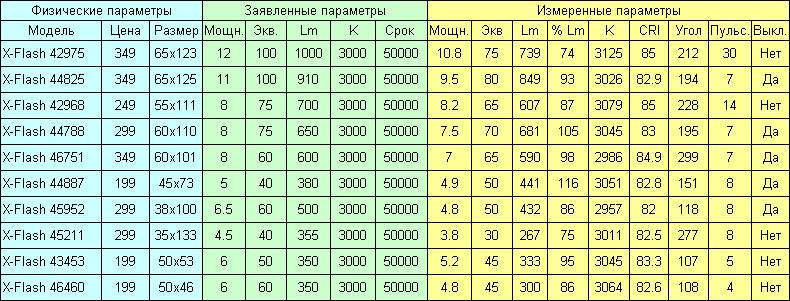 Светодиодные лампы X-Flash - 2