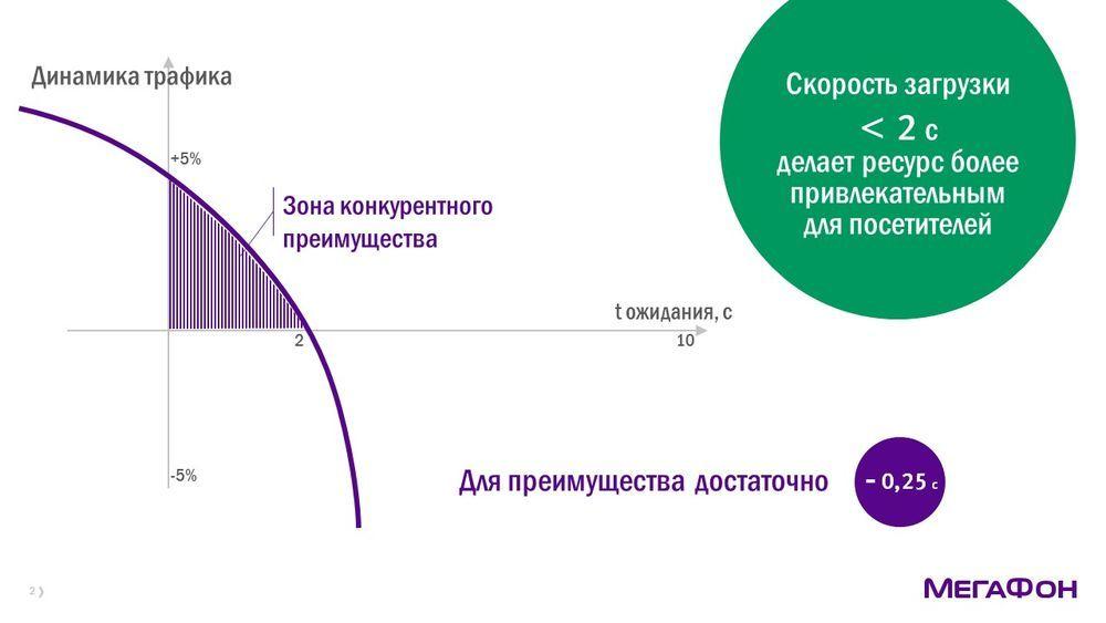 Content Delivery Network: ждать нельзя загрузить - 8
