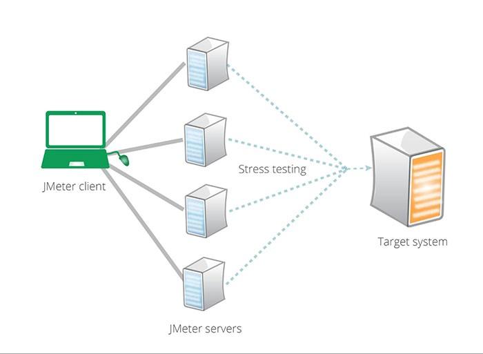 Использование JMeter для организации распределенной нагрузки - 2