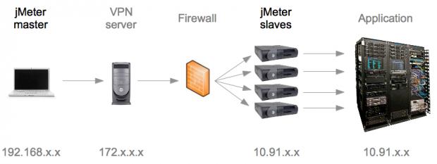 Использование JMeter для организации распределенной нагрузки - 3