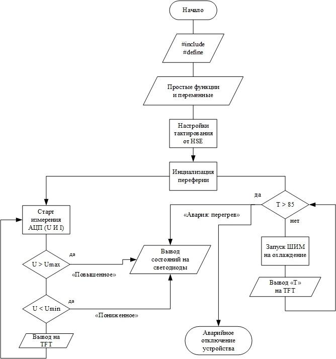 Реализация программного кода для модуля индикации на ILI9341 + STM32. Часть 4.2 - 1