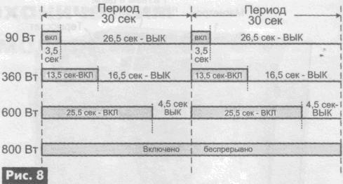 Цифровая микроволновка из механической - 4