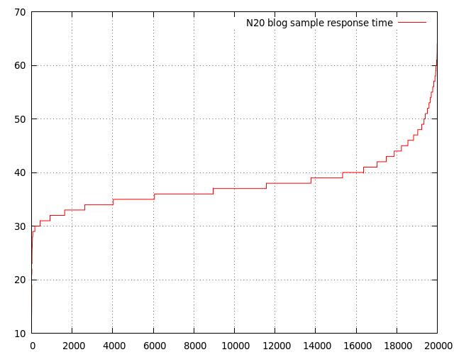 Эрланг для веб-разработки (2) -> БД и деплой; - 3