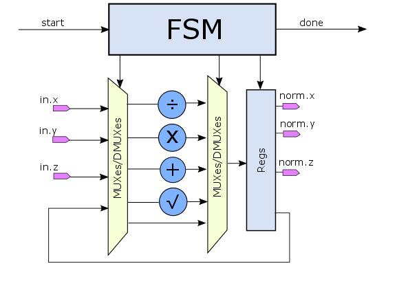 Разработка цифровой аппаратуры на C++-SystemC глазами SystemVerilog программиста - 7