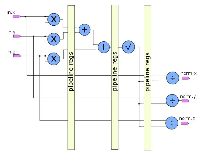 Разработка цифровой аппаратуры на C++-SystemC глазами SystemVerilog программиста - 8