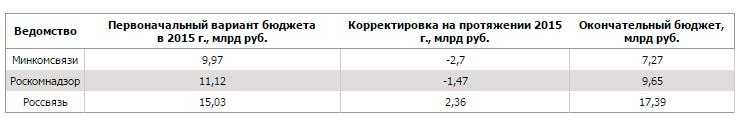 В 2015 году бюджет Роскомнадзора урезали на 1,47 млрд рублей, а бюджет Минкомсвязи сократился еще больше - 1