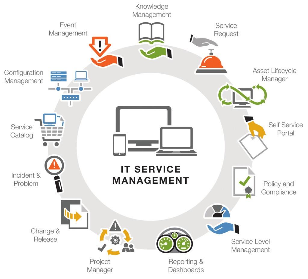 Зачем вам лучшие практики управления ИТ-инфраструктурой? - 2