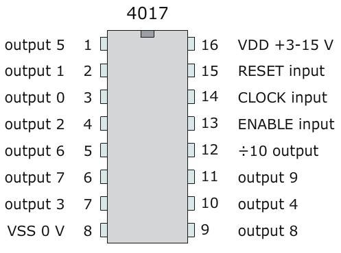 4017b pin connections Below is a pin-out diagram showing the arrangement of pins in a 4017 counter chip, and a guide to what each pin does pins 1 to 7 and pin 9 and pin 11 are outputs for the counter pin 8 is the.