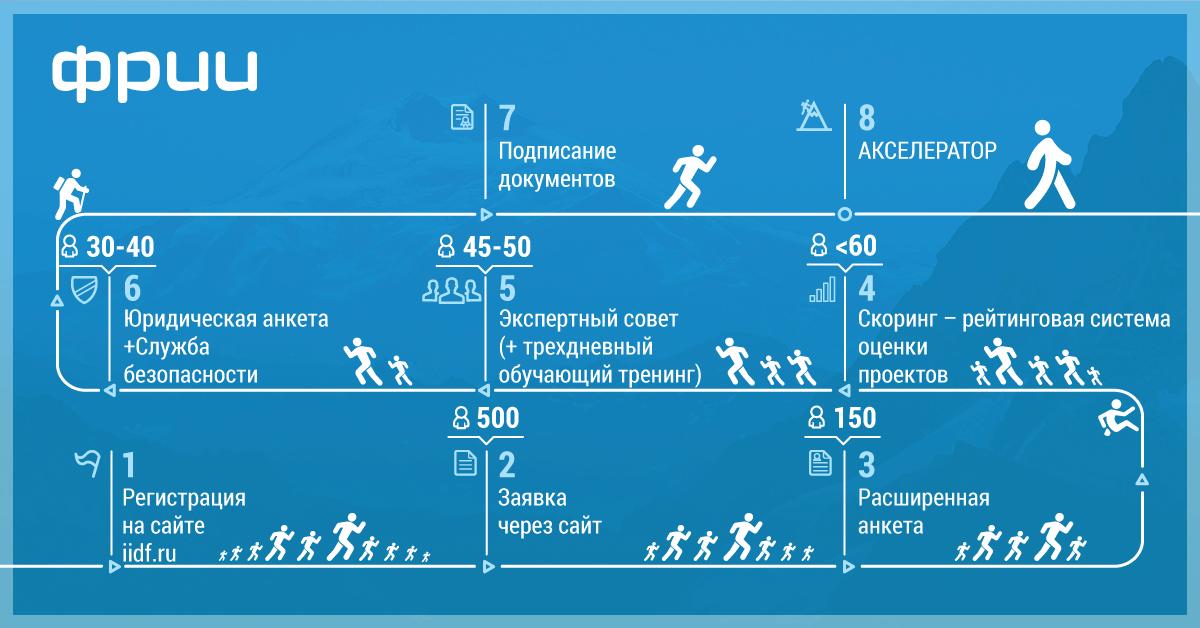 Бизнес-проекты 2013-2014: судьба стартапов, получивших поддержку ФРИИ - 1