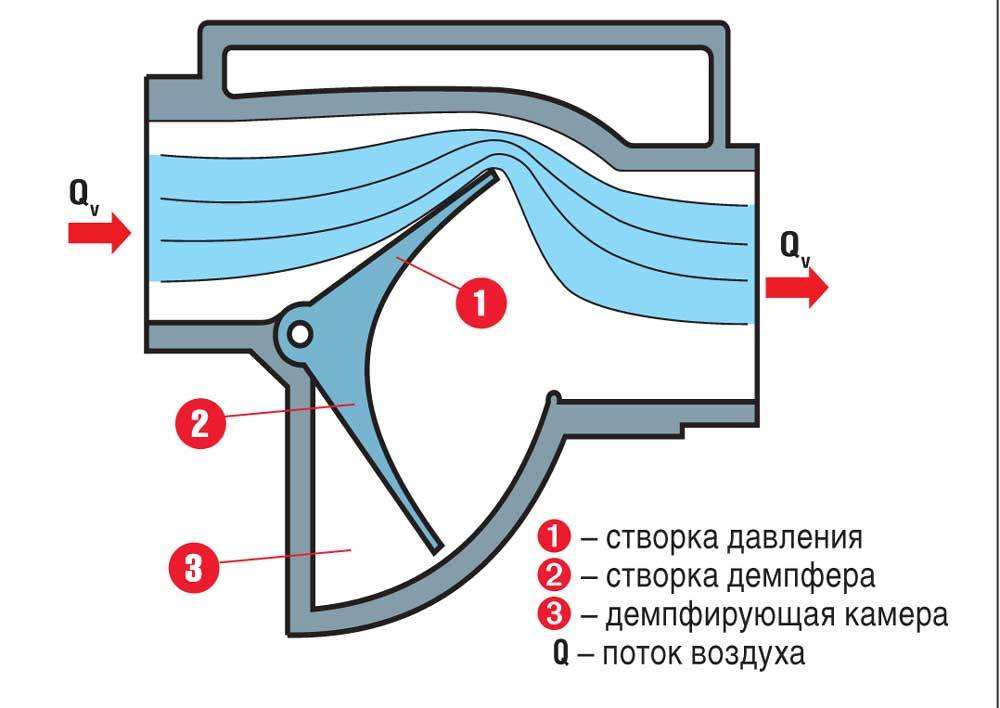 Делаем «вечный» датчик массового расхода воздуха на ATiny13 - 5