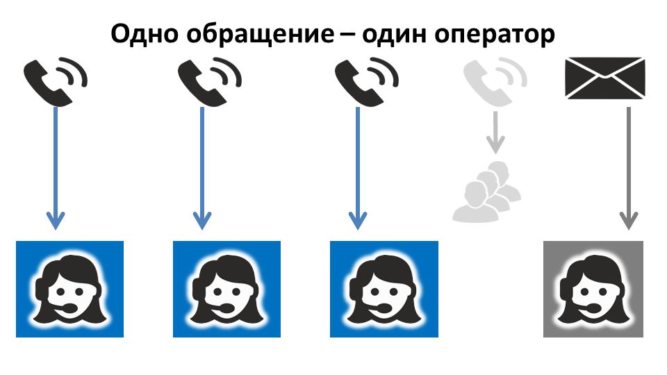 Оптимизация загрузки операторов мультиканального колл-центра - 2