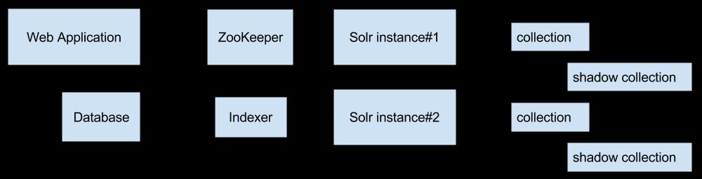 Повышаем производительность поиска с помощью партиционирования индекса в Apache Solr - 2