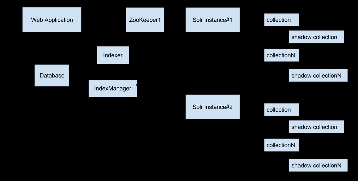 Повышаем производительность поиска с помощью партиционирования индекса в Apache Solr - 4