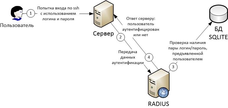 Сборка и настройка FreeRADIUS 3 с поддержкой SQLITE - 1