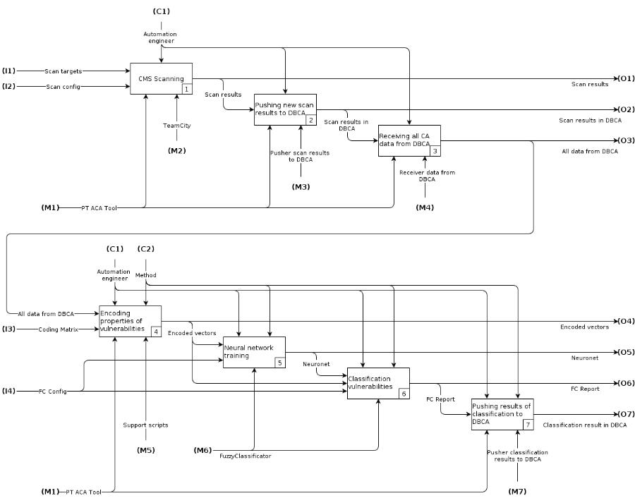 Сканеры безопасности: автоматическая классификация уязвимостей - 2