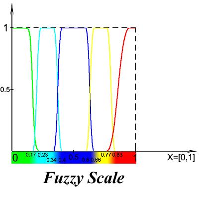 Сканеры безопасности: автоматическая классификация уязвимостей - 3