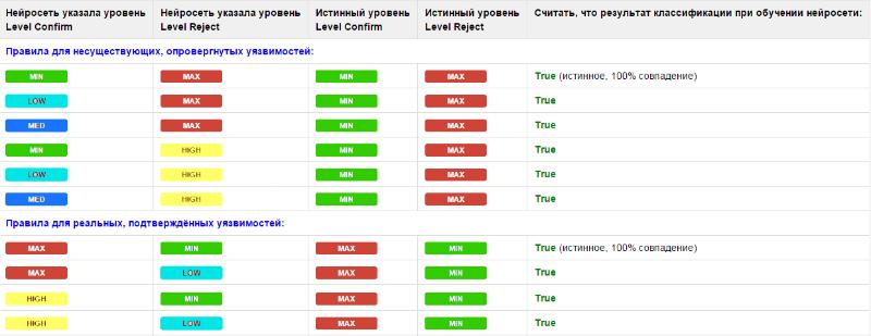 Сканеры безопасности: автоматическая классификация уязвимостей - 7