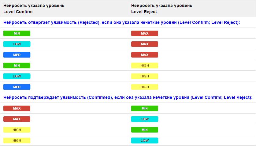 Сканеры безопасности: автоматическая классификация уязвимостей - 9