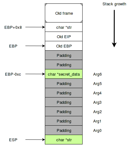 Printf Oriented Programming - 2