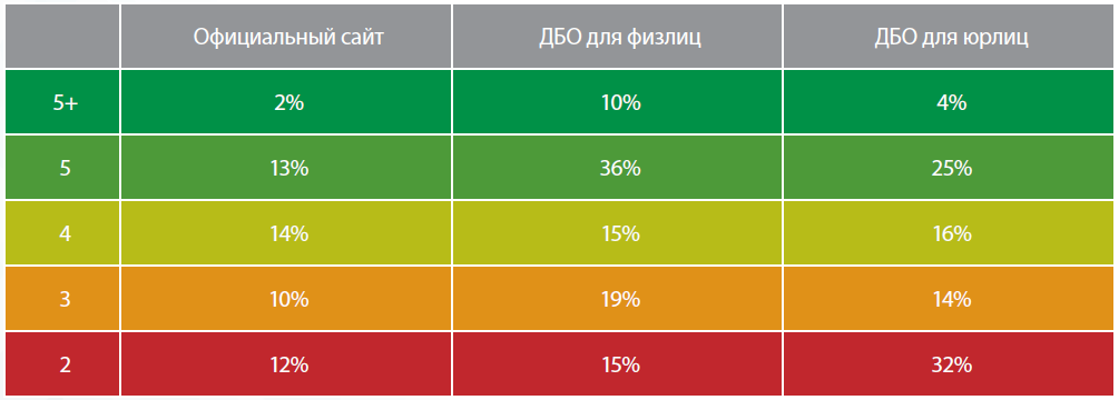 Безопасность веб-ресурсов банков России - 2